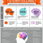 Storytelling is een van de diensten van Formule M: Science of storytelling